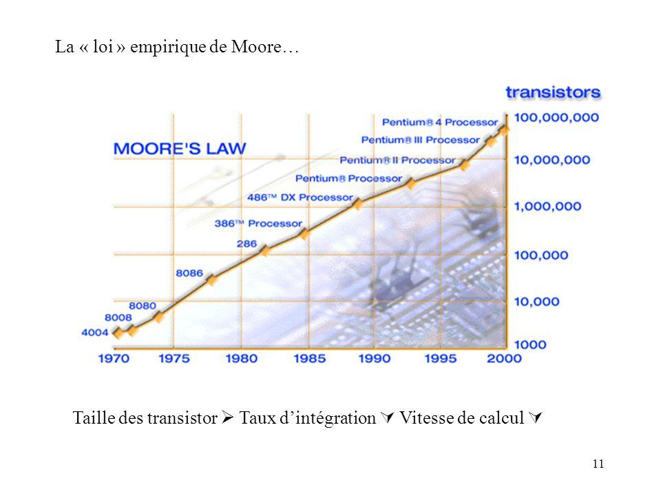 11 La « loi » empirique de Moore… Taille des transistor Taux dintégration Vitesse de calcul