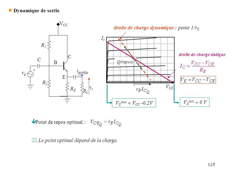 125 l Dynamique de sortie R1R1 R2R2 RERE V CC C vsvs vgvg E B C RLRL IcIc V CE Q(repos) droite de charge statique V E max V CC -0.2V V E min 0 V droit