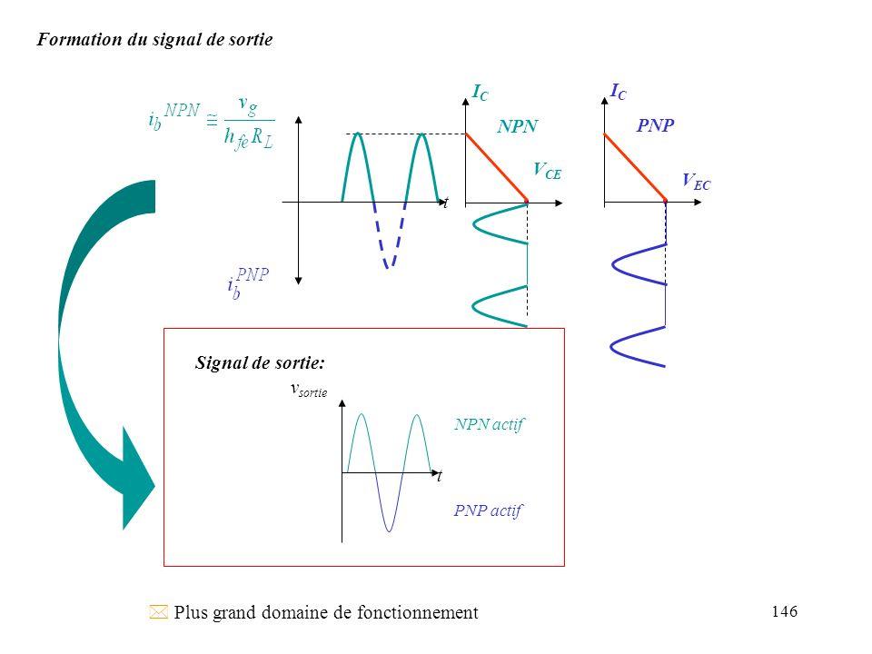 147 Difficultés de cet exemple ICIC V CE t I Csat trop faible transistors bloqués t l Risque demballement thermique (pas de contre-réaction) l positionnement du point de repos è Distorsion de croisement : Si V BE trop faible au repos, les deux transistors seront bloquées pendant une fraction du cycle.
