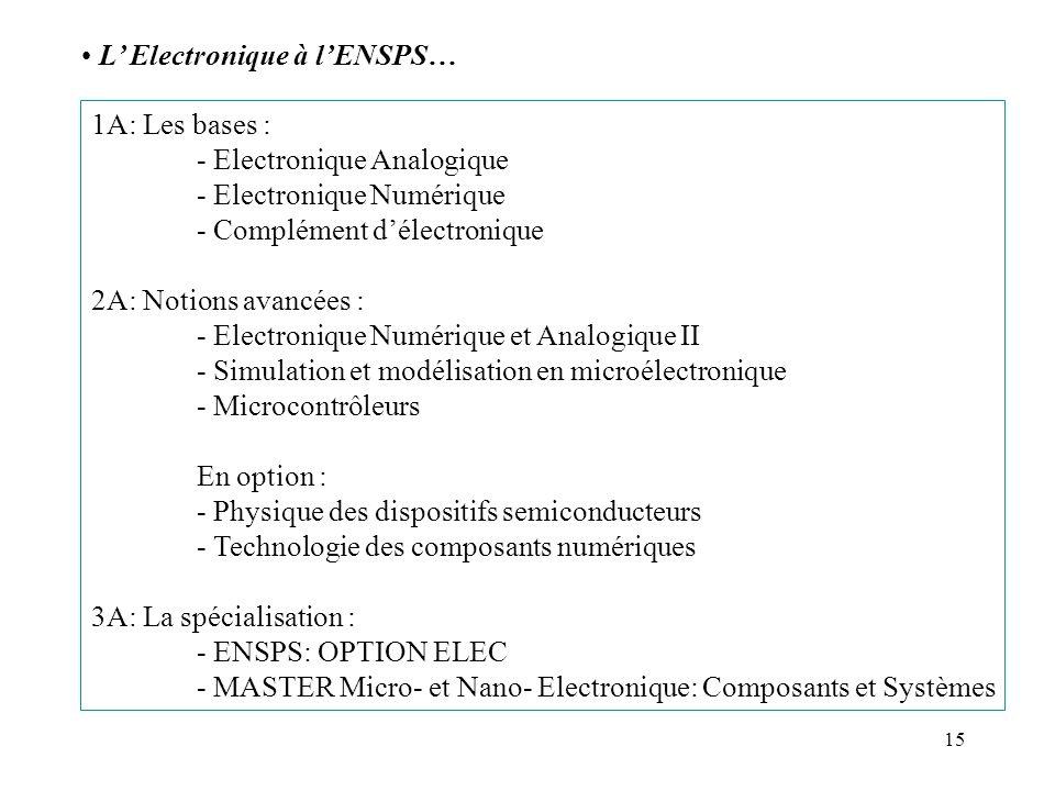 15 L Electronique à lENSPS… 1A: Les bases : - Electronique Analogique - Electronique Numérique - Complément délectronique 2A: Notions avancées : - Ele