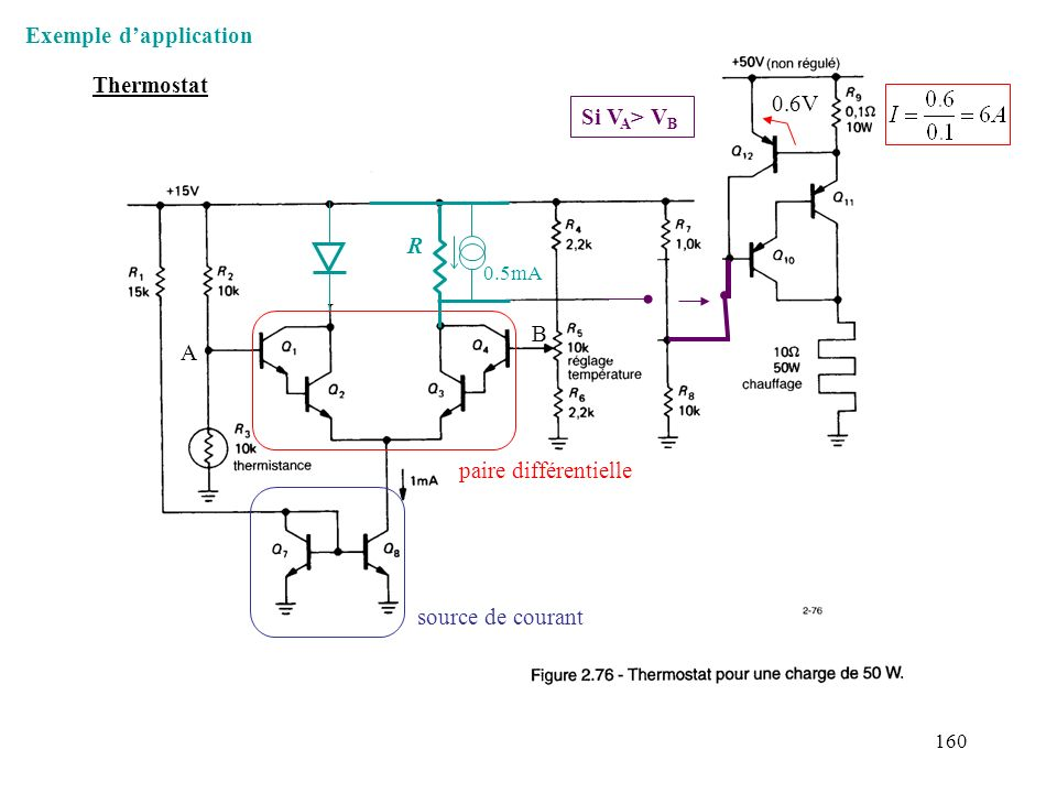 160 Figure 2.76 paire différentielle source de courant A B 0.6V Si V A > V B R 0.5mA Thermostat Exemple dapplication