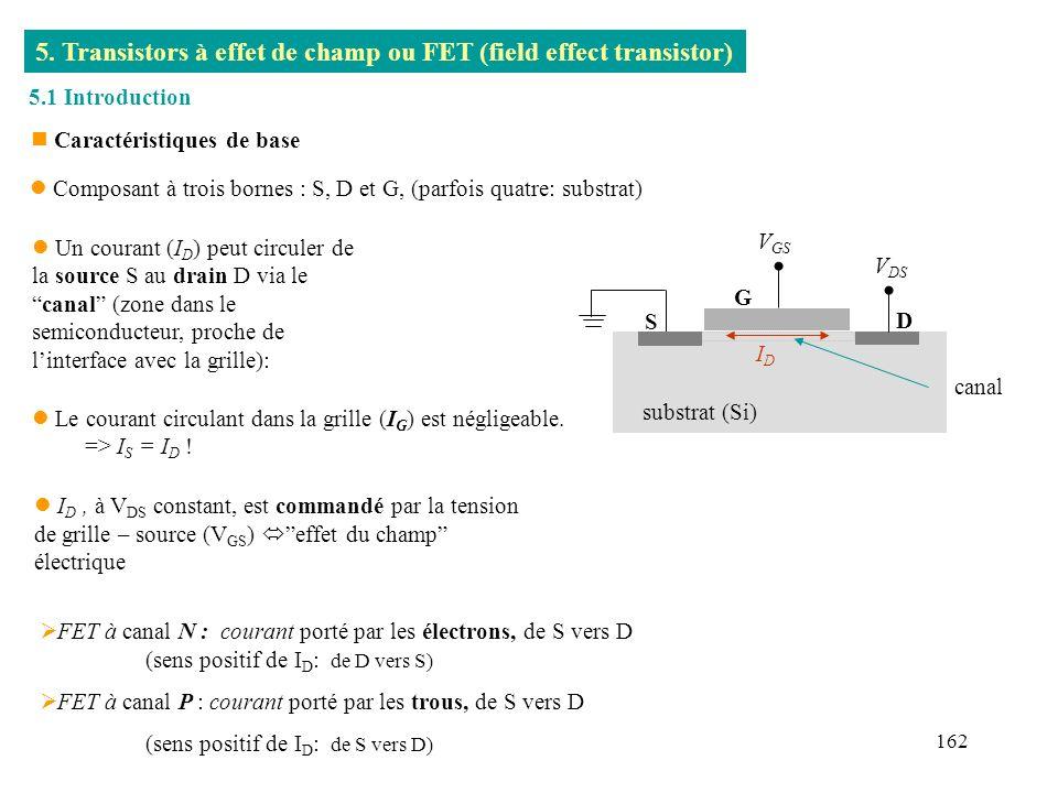 162 5. Transistors à effet de champ ou FET (field effect transistor) l Un courant (I D ) peut circuler de la source S au drain D via lecanal (zone dan