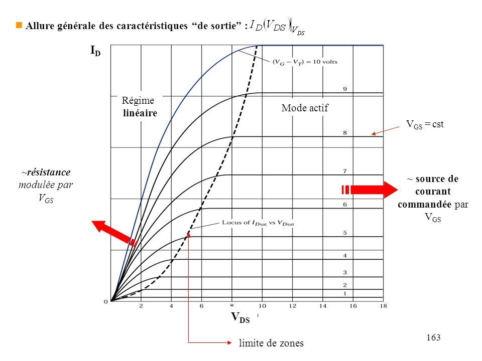 164 Différences entre FET et transistor bipolaire : I G << I B Impédance dentrée très grande (parfois > 10 14 ) Montages de polarisation plus simples Régime linéaire pente = f(V GS ) résistance variable (pas déquivalent pour le bipolaire) V DSsat > V CEsat : tension résiduelle du transistor en mode saturé plus élevée.