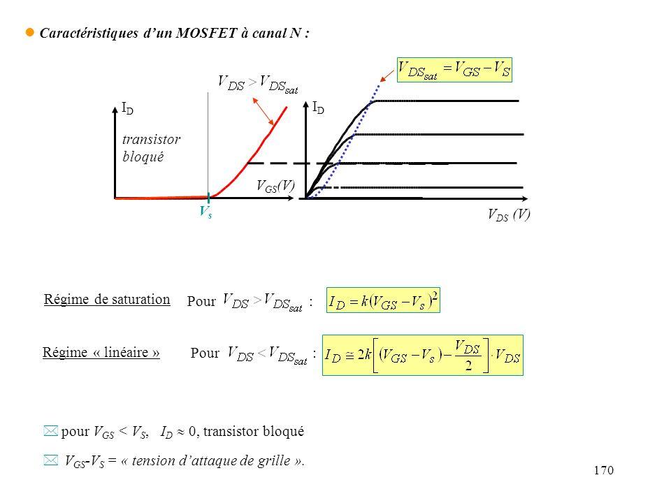 170 V GS (V) IDID IDID VsVs V DS (V) l Caractéristiques dun MOSFET à canal N : Pour : Régime de saturation Régime « linéaire » * pour V GS < V S, I D