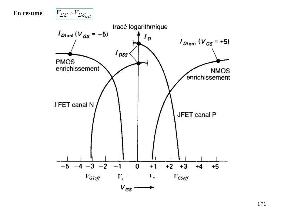 172 5.2 Schémas équivalents petits signaux n Régime linéaire : = G S D résistance fonction de V GS R DS IDID V DS Q ordre de grandeur: JFET: R DS(on) = R DS pour V GS 0 MOSFET enrichissement: R DS(on) = R DS pour V GS élevée (~10V).