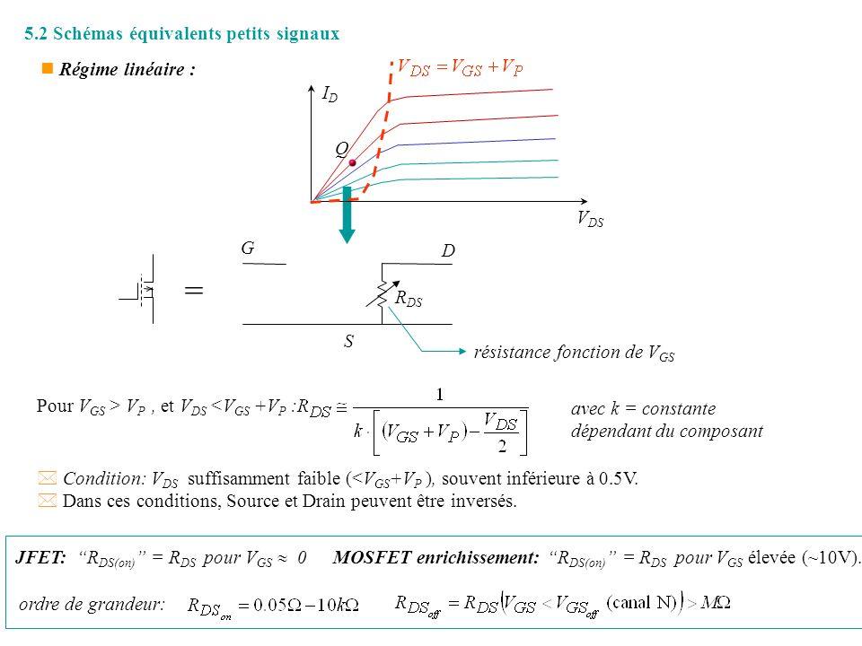 172 5.2 Schémas équivalents petits signaux n Régime linéaire : = G S D résistance fonction de V GS R DS IDID V DS Q ordre de grandeur: JFET: R DS(on)