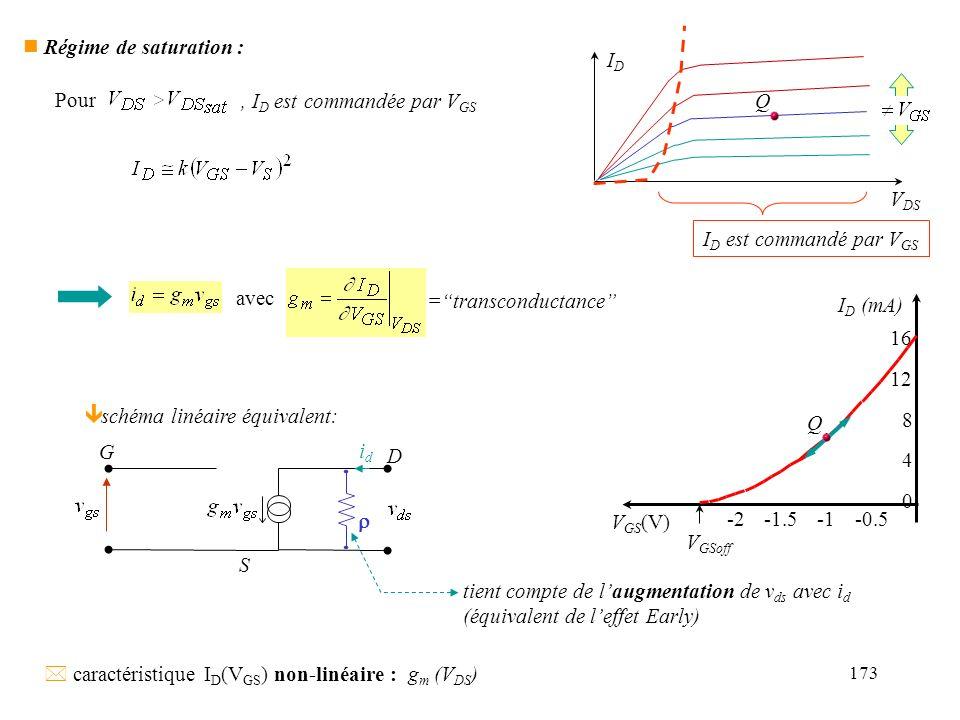 173 n Régime de saturation : IDID V DS Q I D est commandé par V GS Pour, I D est commandée par V GS ê schéma linéaire équivalent: G D S idid tient com