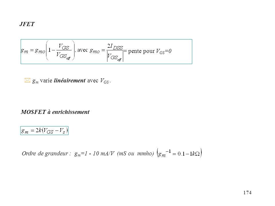 174 = pente pour V GS =0 Ordre de grandeur : g m =1 - 10 mA/V (mS ou mmho) * g m varie linéairement avec V GS. JFET MOSFET à enrichissement