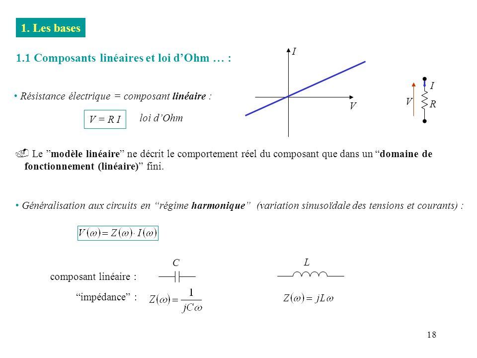 18 1. Les bases 1.1 Composants linéaires et loi dOhm … : Le modèle linéaire ne décrit le comportement réel du composant que dans un domaine de fonctio