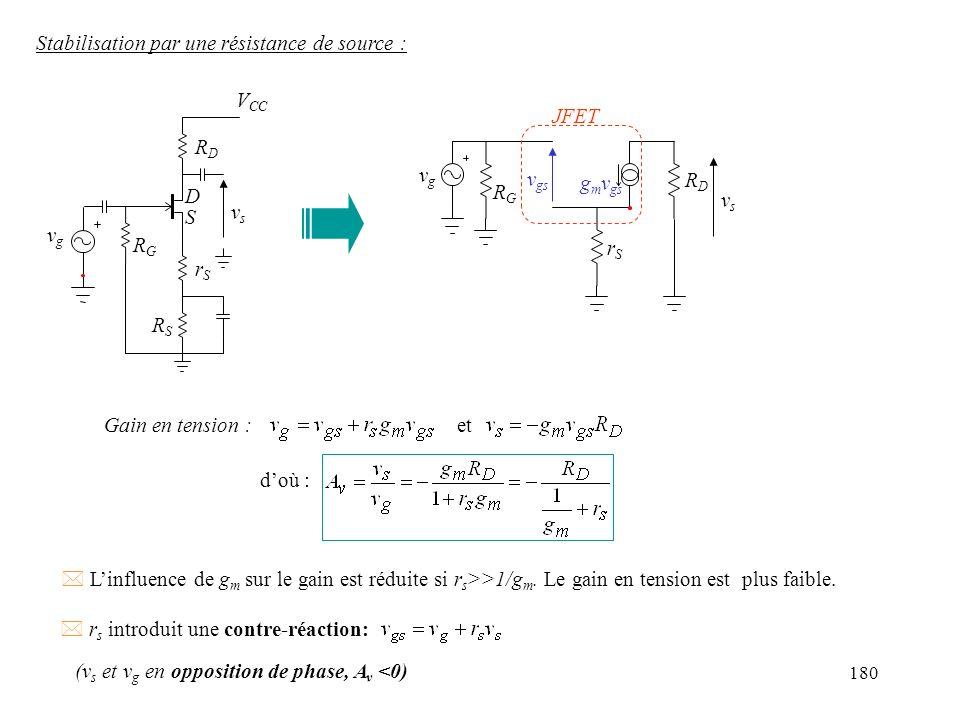 180 Stabilisation par une résistance de source : Gain en tension :et doù : * Linfluence de g m sur le gain est réduite si r s >>1/g m. Le gain en tens