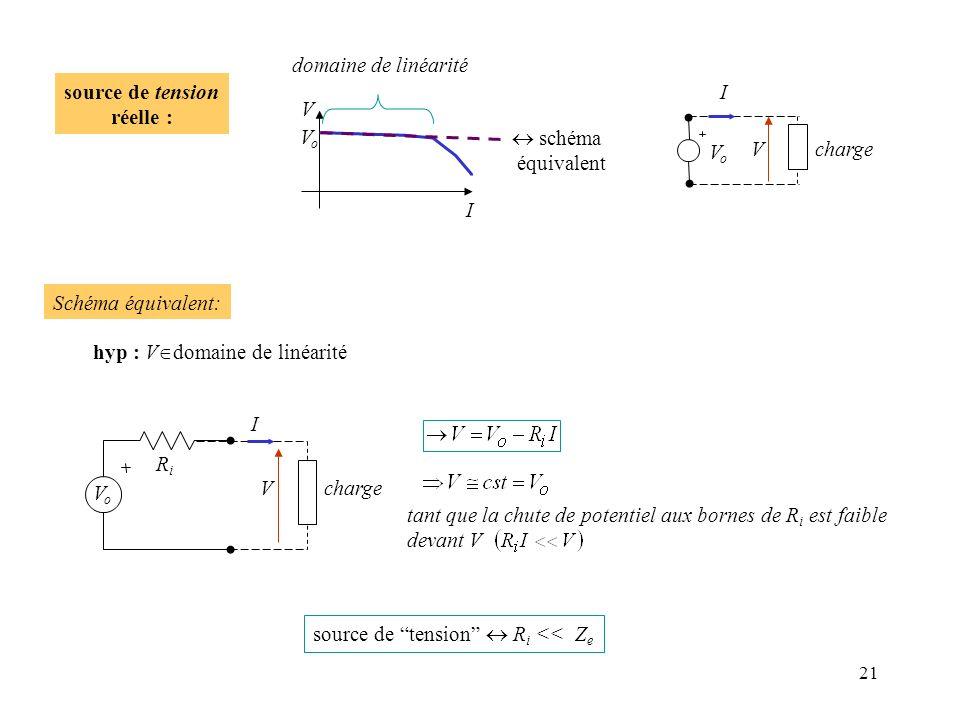 21 V I VoVo source de tension réelle : domaine de linéarité schéma équivalent VoVo Vcharge I source de tension R i << Z e tant que la chute de potenti