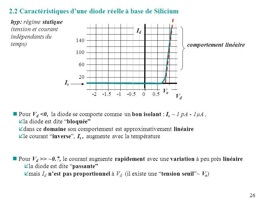 26 2.2 Caractéristiques dune diode réelle à base de Silicium hyp: régime statique (tension et courant indépendants du temps) VdVd IsIs n Pour V d <0,