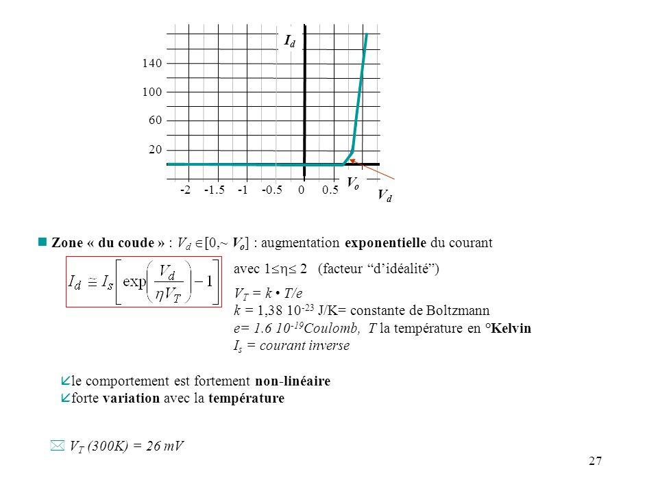 27 VdVd n Zone « du coude » : V d [0,~ V o ] : augmentation exponentielle du courant avec 1 2 (facteur didéalité) V T = k T/e k = 1,38 10 -23 J/K= con