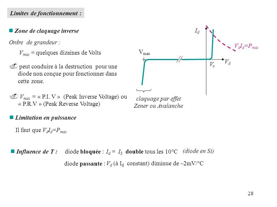 28 n Zone de claquage inverse Ordre de grandeur : V max = quelques dizaines de Volts peut conduire à la destruction pour une diode non conçue pour fon