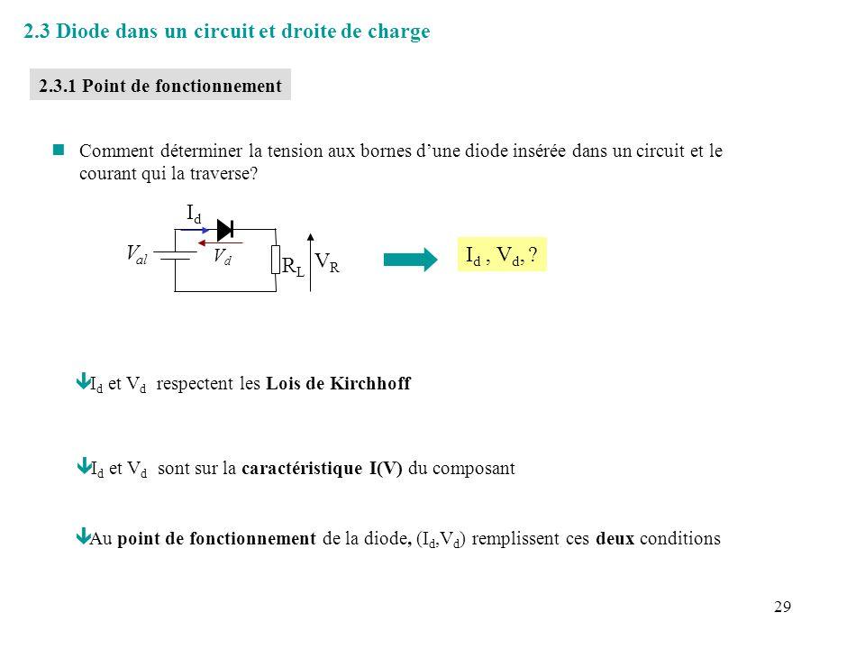 30 V al /R L V al « Droite de charge » IdId VdVd Caractéristique I(V) 2.3.2 Droite de charge n Loi de Kirchoff : = Droite de charge de la diode dans le circuit ê Connaissant I d (V d ) on peut déterminer graphiquement le point de fonctionnement * procédure valable quelque soit la caractéristique I(V) du composant .