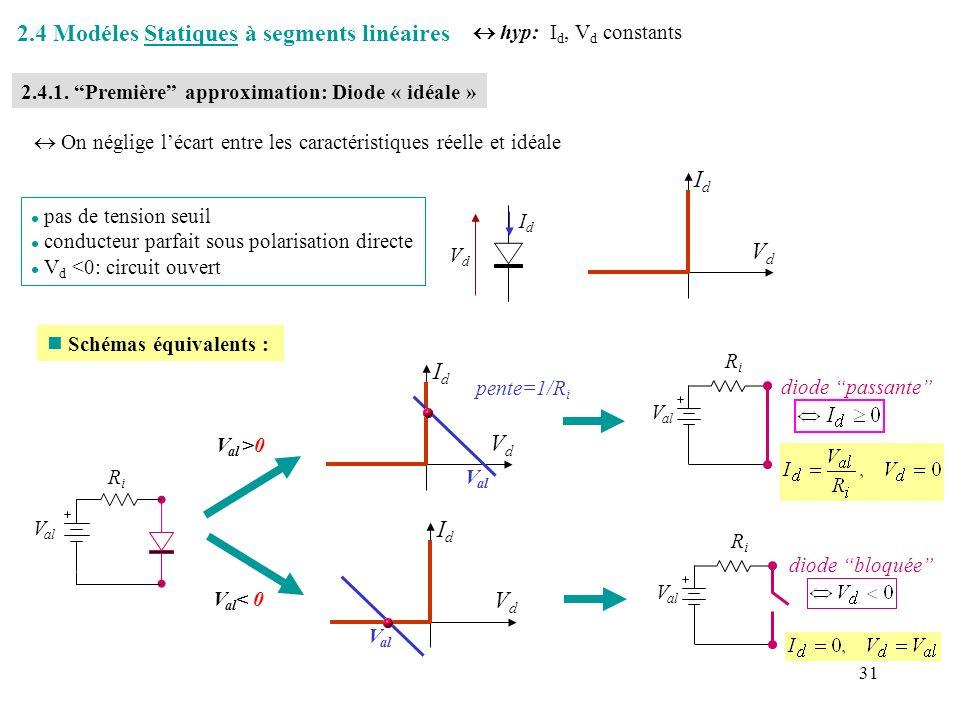 32 2.4.2 Seconde approximation IdId VdVd IdId VdVd l tension seuil V o non nulle l caractéristique directe verticale (pas de résistance série) l V d <0: circuit ouvert VoVo V al RiRi VoVo schémas équivalents : diode passante IdId V al RiRi V al <V o VdVd V al diode bloquée V al RiRi n Schémas équivalents V al >V o IdId VdVd V al pente=1/R i VoVo * Pour une diode en Si: V o 0,6-0,7 V