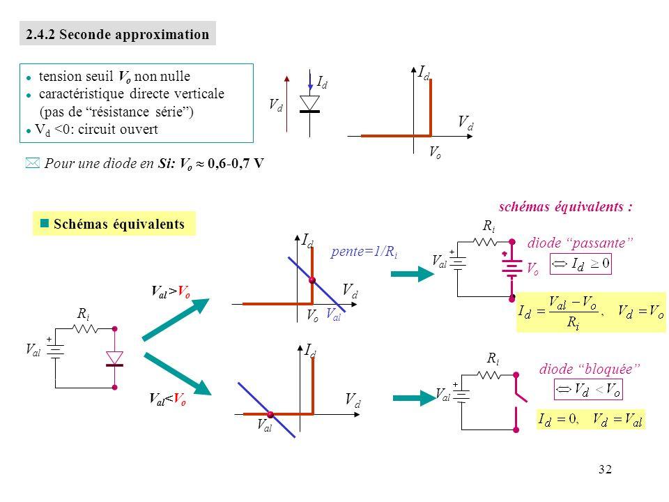 33 2.4.3 3 ième Approximation IdId VdVd l tension seuil V o non nulle l résistance directe R f non nulle l V d <0: résistance R r finie VdVd 1 VoVo Modélisation pente = 1/R f pente = 1/R r ~0 Caractéristique réelle -2-1.5-0.500.51 n Schémas équivalents IdId VdVd V al pente=1/R i VoVo V al >V o : V al RiRi IdId VdVd RrRr diode bloquée V al <V o : V al RiRi diode passante VoVo RfRf schémas équivalents : VdVd IdId Pour une diode en silicium, V o = 0,6-0.7V, R f ~ q.q.