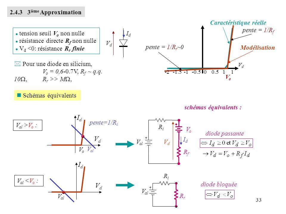 33 2.4.3 3 ième Approximation IdId VdVd l tension seuil V o non nulle l résistance directe R f non nulle l V d <0: résistance R r finie VdVd 1 VoVo Mo