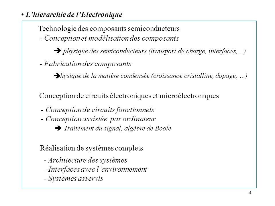 4 Technologie des composants semiconducteurs Lhierarchie de lElectronique Conception de circuits électroniques et microélectroniques Réalisation de sy