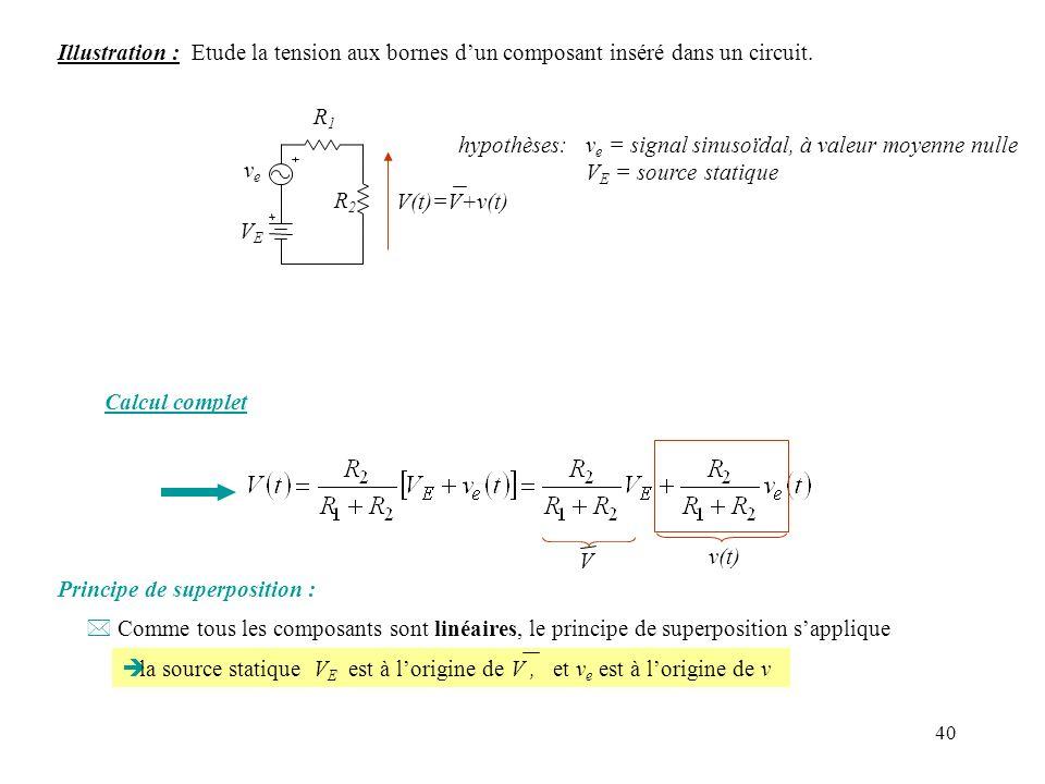 40 Illustration : Etude la tension aux bornes dun composant inséré dans un circuit. R1R1 R2R2 V(t)=V+v(t) VEVE veve hypothèses: v e = signal sinusoïda