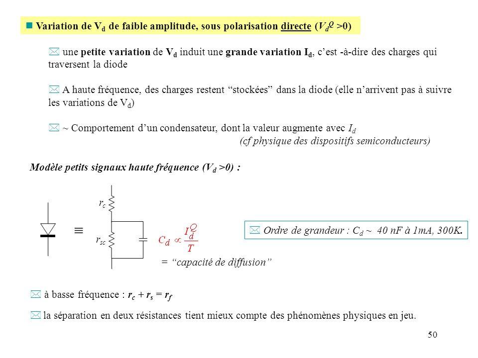 50 n Variation de V d de faible amplitude, sous polarisation directe (V d Q >0) * une petite variation de V d induit une grande variation I d, cest -à