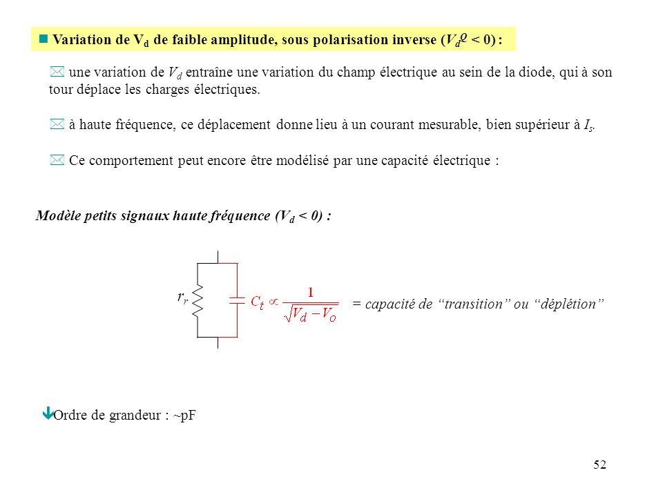 52 n Variation de V d de faible amplitude, sous polarisation inverse (V d Q < 0) : * une variation de V d entraîne une variation du champ électrique a