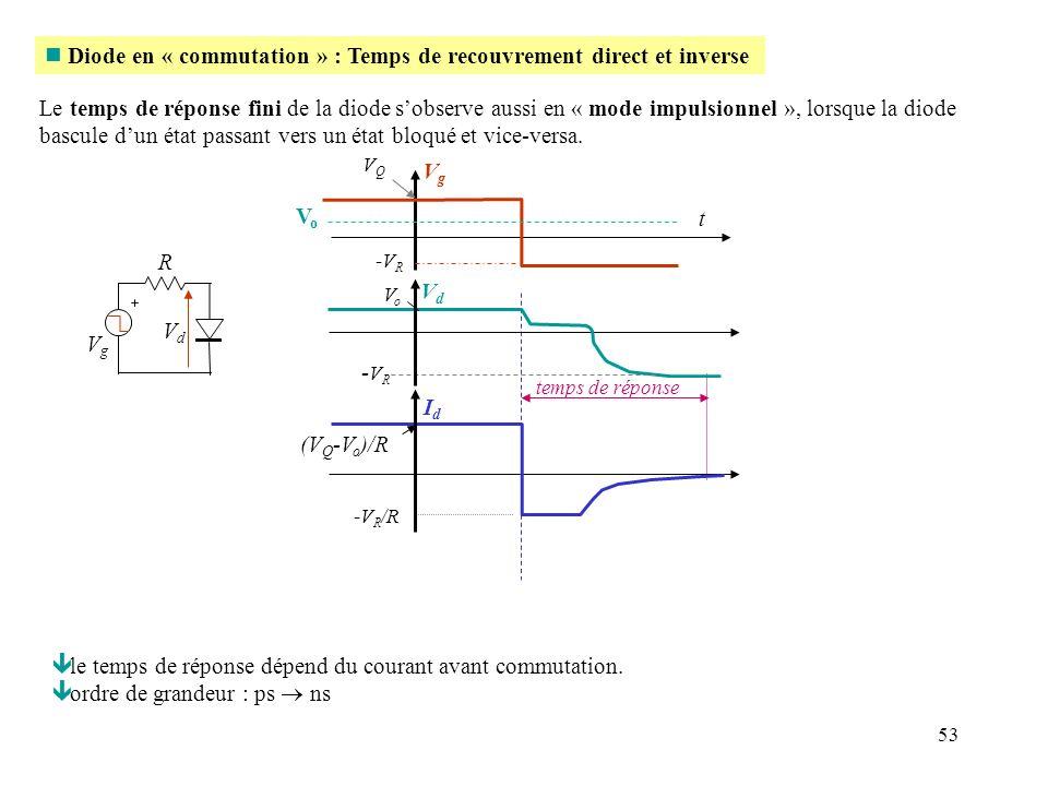 53 n Diode en « commutation » : Temps de recouvrement direct et inverse ê le temps de réponse dépend du courant avant commutation. ê ordre de grandeur