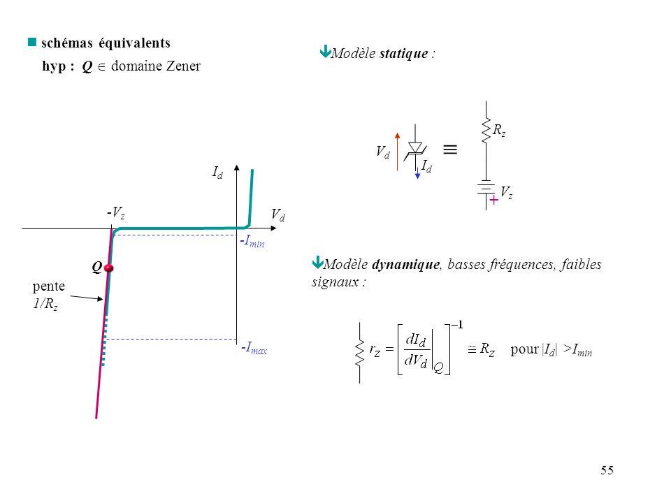 55 IdId VdVd -V z -I min -I max pente 1/R z n schémas équivalents hyp : Q domaine Zener Q ê Modèle statique : VzVz VdVd IdId + RzRz ê Modèle dynamique
