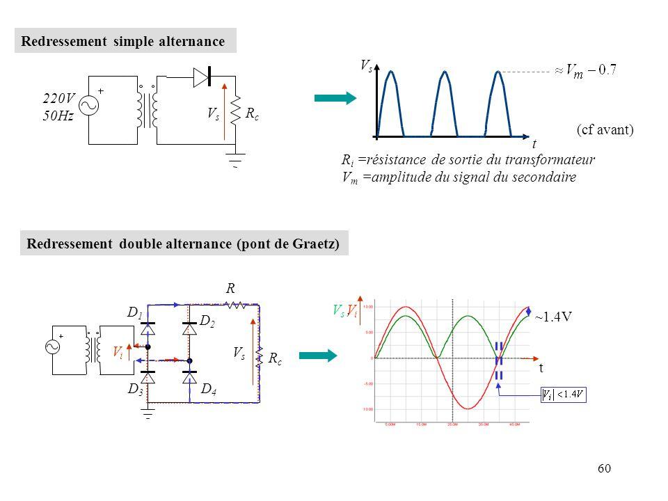 61 avec filtrage : avec condensateur sans condensateur D1D1 D2D2 D3D3 D4D4 R VsVs 50 R c =10k ViVi 200µF Charge du condensateur à travers R et décharge à travers R c RC << R c C ondulation résiduelle Régulation: utilisation dune diode Zener (cf TD, TP et chapitre sur les transistors)