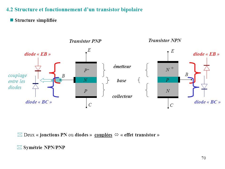 71 n Effet transistor ê si V EE > ~ 0.7V, jonction EB passante V BE ~ 0.7V, I E >> 0 ê V CC > 0, jonction BC bloquée => champ électrique intense à linterface Base/Collecteur ê La majorité des électrons injectés par lémetteur dans la base sont collectés par le champ è I C ~I E et I B = I E -I C << I E ê La jonction EB est dissymétrique (dopage plus élevé côté E) courant porté essentiellement par les électrons (peu de trous circulent de B vers E) ê En mode actif, I C est contrôlé par I E, et non vice versa… Exemple: Transisor NPN N N P + B E C V EE V CC RERE RCRC IEIE ICIC IBIB e-e- * Conditions de polarisation : Jonction EB : directe Jonction BC: inverse = MODE ACTIF du transistor