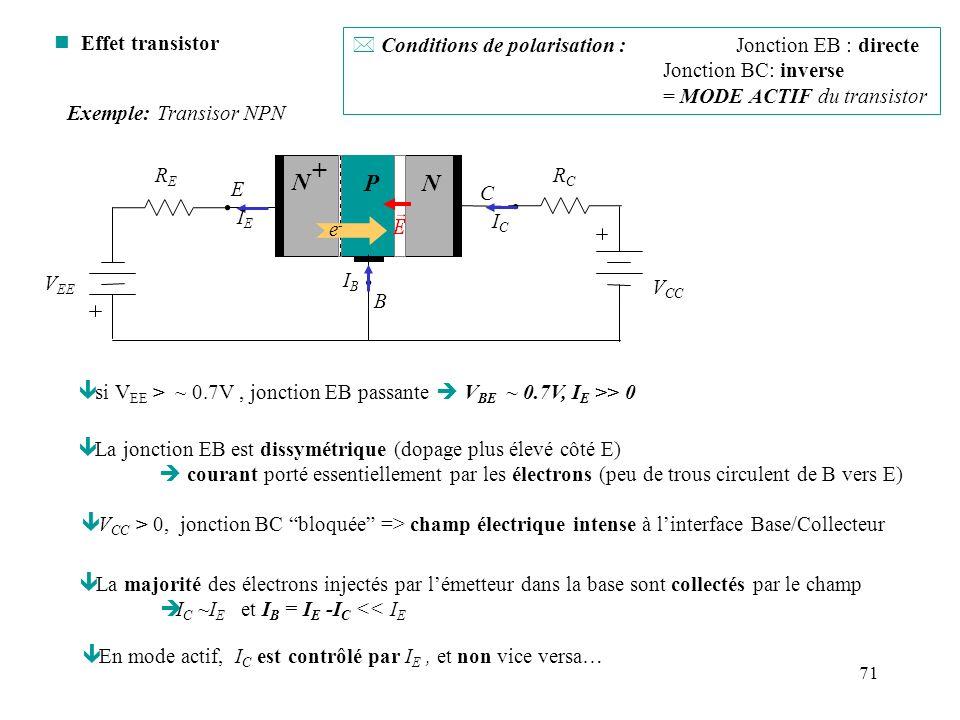 71 n Effet transistor ê si V EE > ~ 0.7V, jonction EB passante V BE ~ 0.7V, I E >> 0 ê V CC > 0, jonction BC bloquée => champ électrique intense à lin