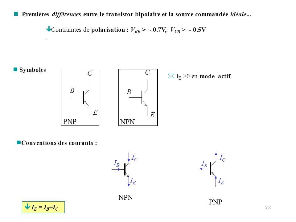 72 n Premières différences entre le transistor bipolaire et la source commandée idéale... ê Contraintes de polarisation : V BE > ~ 0.7V, V CB > - 0.5V