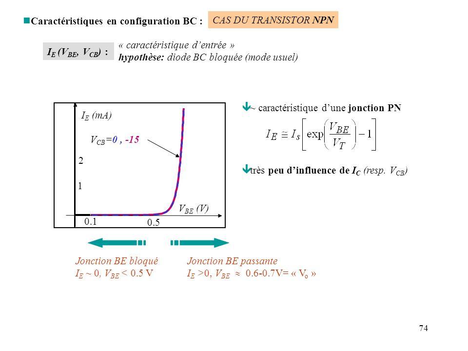 74 nCaractéristiques en configuration BC : ê ~ caractéristique dune jonction PN ê très peu dinfluence de I C (resp. V CB ) Jonction BE passante I E >0