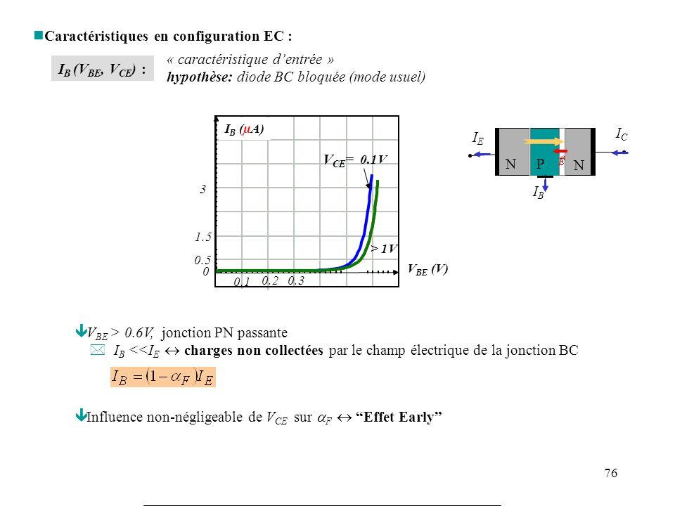 77 I C (V CE, I B ) : Mode actif ê Mode actif : BE passant, BC bloquée V BE 0.7V et V CB >~ -0.5 V ä V CE = V CB +V BE > -0.5 + 0.7 ~0.2 V * Grande dispersion de fabrication sur h FE.dispersion de fabrication ordre de grandeur : h FE ~ 50 - 250 h FE = gain en courant continue en EC = F Effet Early : F tend vers 1 lorsque V CE augmente h FE augmente avec V CE I c (mA) V CE (V) I b = 20 µA 15µA 10µA 5µA 1 2 135 Transistor saturé ê Mode saturé : Diode BC passante -> I C ~ indépendant de I B ä h FE diminue lorsque V CE 0 Transistor bloqué I C = I CO