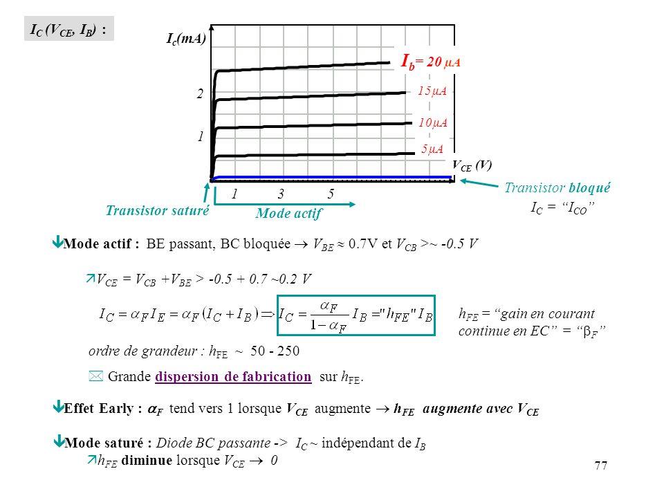 78 n Modes actif / bloqué / saturé Configuration EC : Transistor NPN Mode saturé : ~0.2V B C E ~0.8V Mode saturé Mode bloqué : B C E Mode bloqué h FE I B B E C ~0.7V IBIB Mode actif Mode actif : B C E * V CC = source de tension externe alimentant la maille contenant C et E (cf plus loin) V CE ne peut pas dépasser cette valeur!