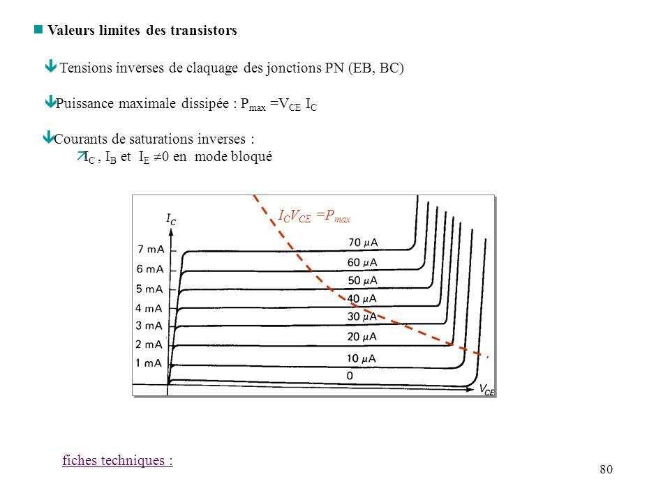 81 n Influence de la température * La caractéristique dune jonction PN dépend de la température ê les courants inverses (mode bloqué) augmentent avec T ê V BE, à I B,E constant, diminue avec T ê ou réciproquement : pour V BE maintenue fixe, I E (et donc I C ) augmente avec T ê Risque demballement thermique :
