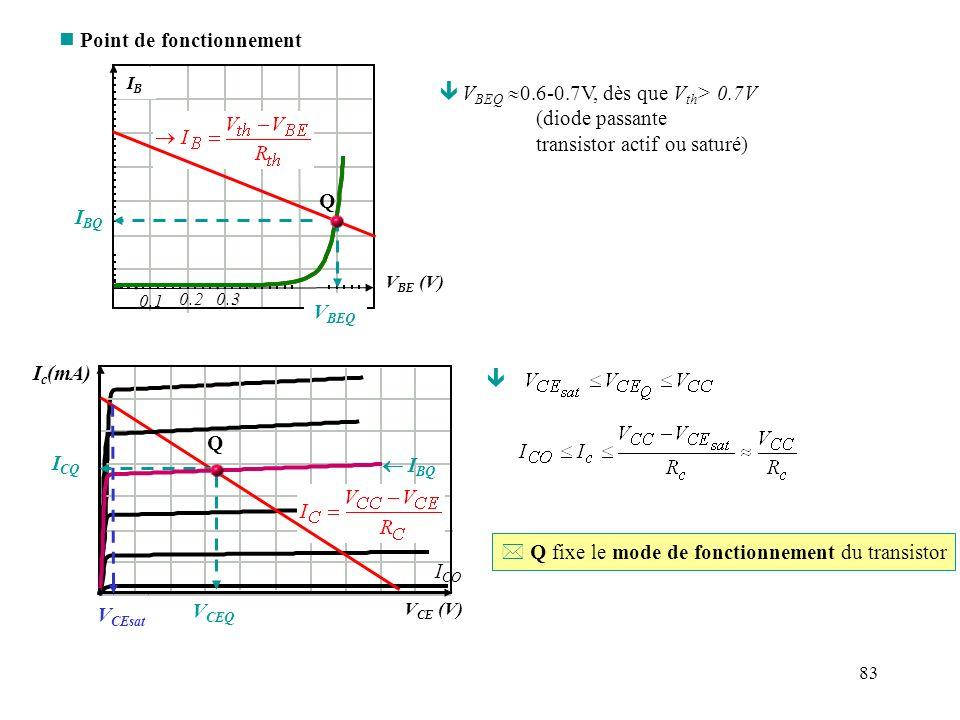 84 Exemple : Calcul du point de fonctionnement +V CC =10V V th =1V R th =30k R c =3k h FE =100 * On a bien : ~0,3 <V CEQ < V CC Résultat cohérent avec le mode actif du transistor.