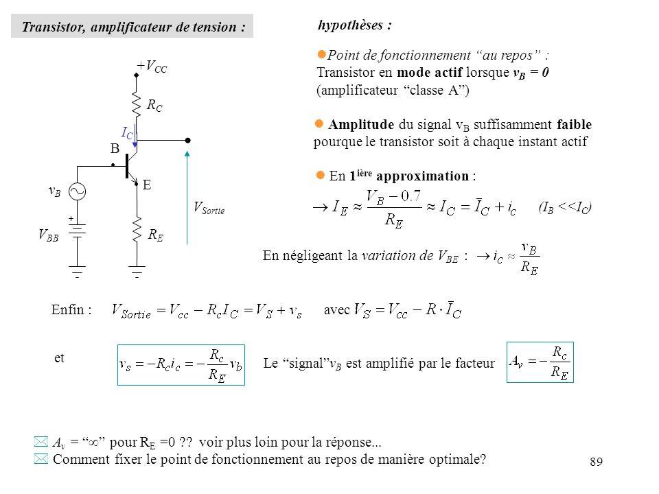 89 Transistor, amplificateur de tension : +V CC V BB vBvB RERE RCRC V Sortie E B ICIC En négligeant la variation de V BE : hypothèses : lPoint de fonc