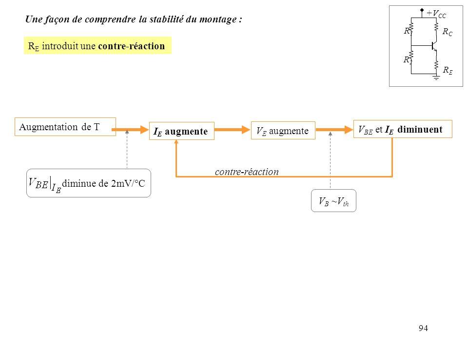 94 R E introduit une contre-réaction Une façon de comprendre la stabilité du montage : R1R1 R2R2 RERE RCRC +V CC Augmentation de T V E augmente V B ~V