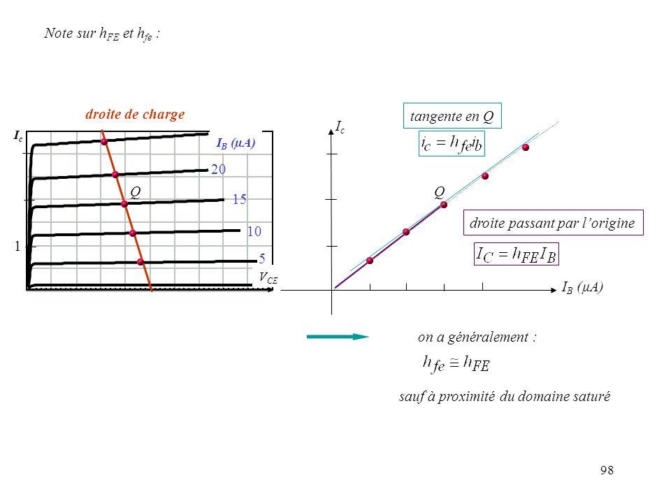 98 IcIc V CE I B (µA) droite de charge 1 5 10 15 20 IcIc I B (µA) Q Q tangente en Q droite passant par lorigine on a généralement : sauf à proximité d