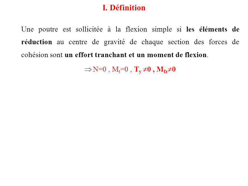 Une poutre est sollicitée à la flexion simple si les éléments de réduction au centre de gravité de chaque section des forces de cohésion sont un effor