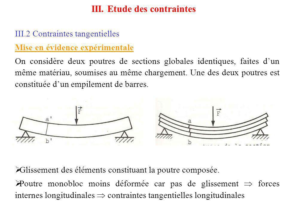 III.2 Contraintes tangentielles On observe la présence de deux types de contraintes tangentielles : Une contrainte transversale notée xy appartenant aux sections droites de la poutre Une contrainte longitudinale notée yx suivant la direction Gx III.