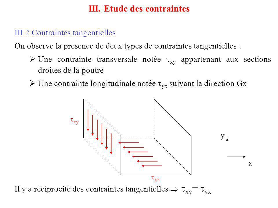 III.2 Contraintes tangentielles Expression de la contrainte tangentielle On peut montrer que la contrainte tangentielle en M dordonnée y vaut : III.