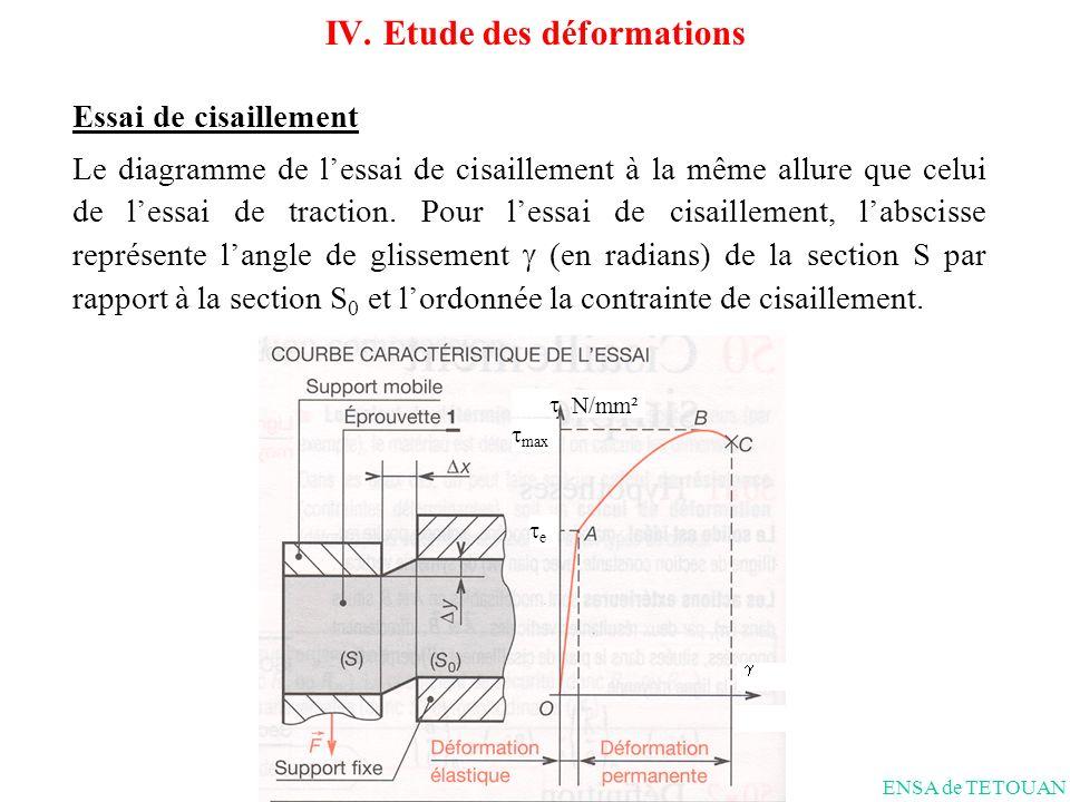 Essai de cisaillement Le diagramme de lessai de cisaillement à la même allure que celui de lessai de traction.