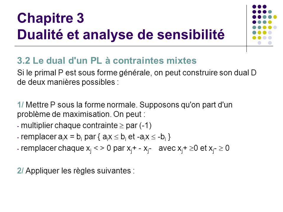 Chapitre 3 Dualité et analyse de sensibilité 3.2 Le dual d'un PL à contraintes mixtes Si le primal P est sous forme générale, on peut construire son d