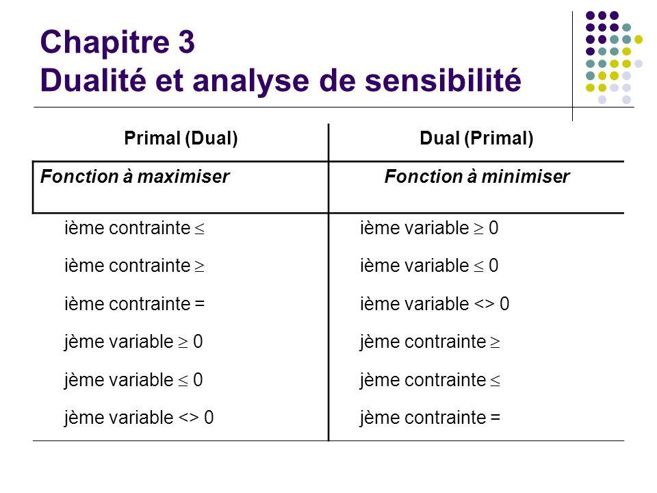 Chapitre 3 Dualité et analyse de sensibilité Primal (Dual)Dual (Primal) Fonction à maximiserFonction à minimiser ième contrainte ième variable 0 ième