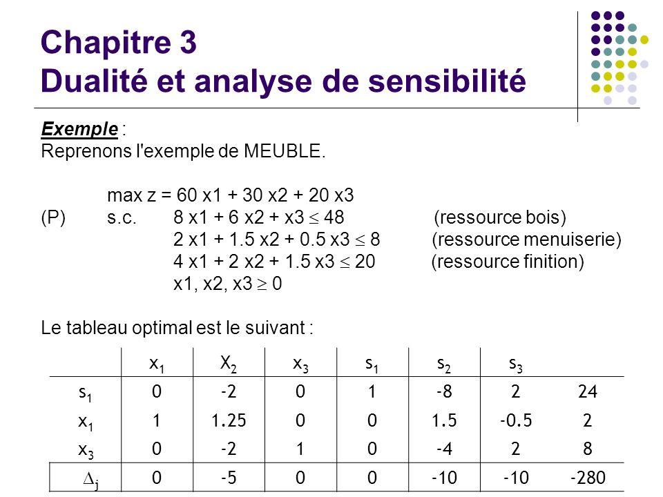 Chapitre 3 Dualité et analyse de sensibilité Exemple : Reprenons l'exemple de MEUBLE. max z = 60 x1 + 30 x2 + 20 x3 (P)s.c.8 x1 + 6 x2 + x3 48 (ressou