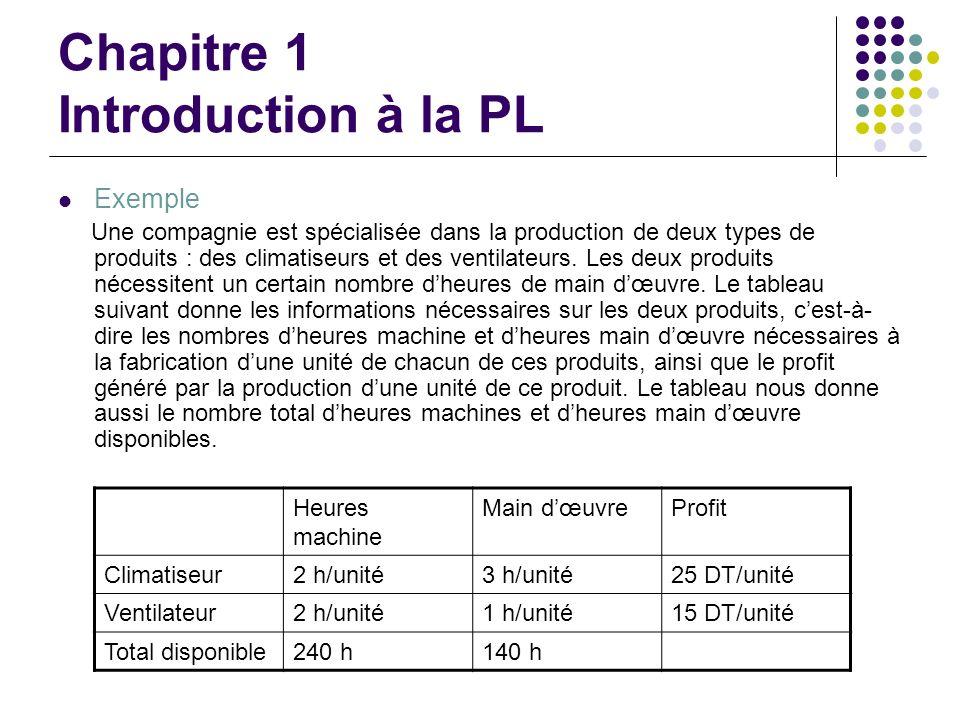 Chapitre 1 Introduction à la PL Exemple Une compagnie est spécialisée dans la production de deux types de produits : des climatiseurs et des ventilate