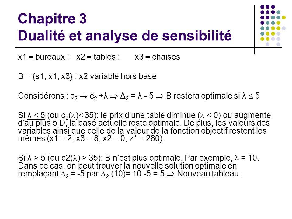 Chapitre 3 Dualité et analyse de sensibilité x1 bureaux ; x2 tables ; x3 chaises B = {s1, x1, x3} ; x2 variable hors base Considérons : c 2 c 2 +λ Δ 2