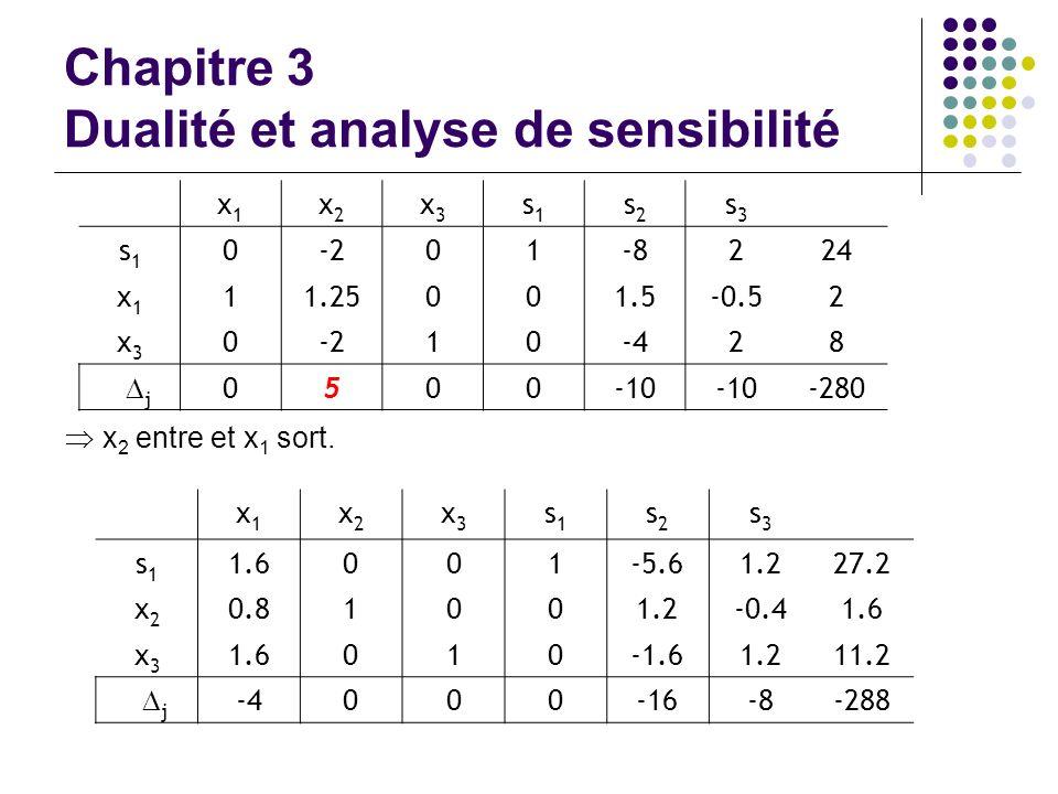 Chapitre 3 Dualité et analyse de sensibilité x1x1 x2x2 x3x3 s1s1 s2s2 s3s3 s1s1 0-201-8224 x1x1 11.25001.5-0.52 x3x3 0-210-428 j 0500-10 -280 x 2 entr